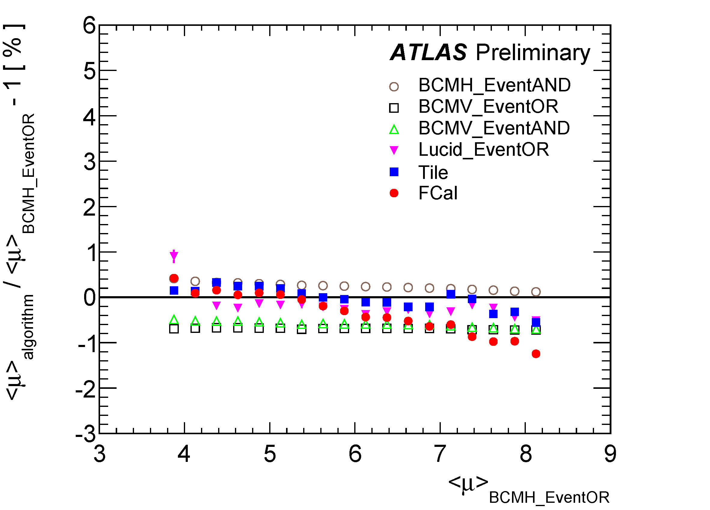 https://atlas.web.cern.ch/Atlas/GROUPS/DATAPREPARATION/PublicPlots/2011/Luminosity/muConsistency.jpg