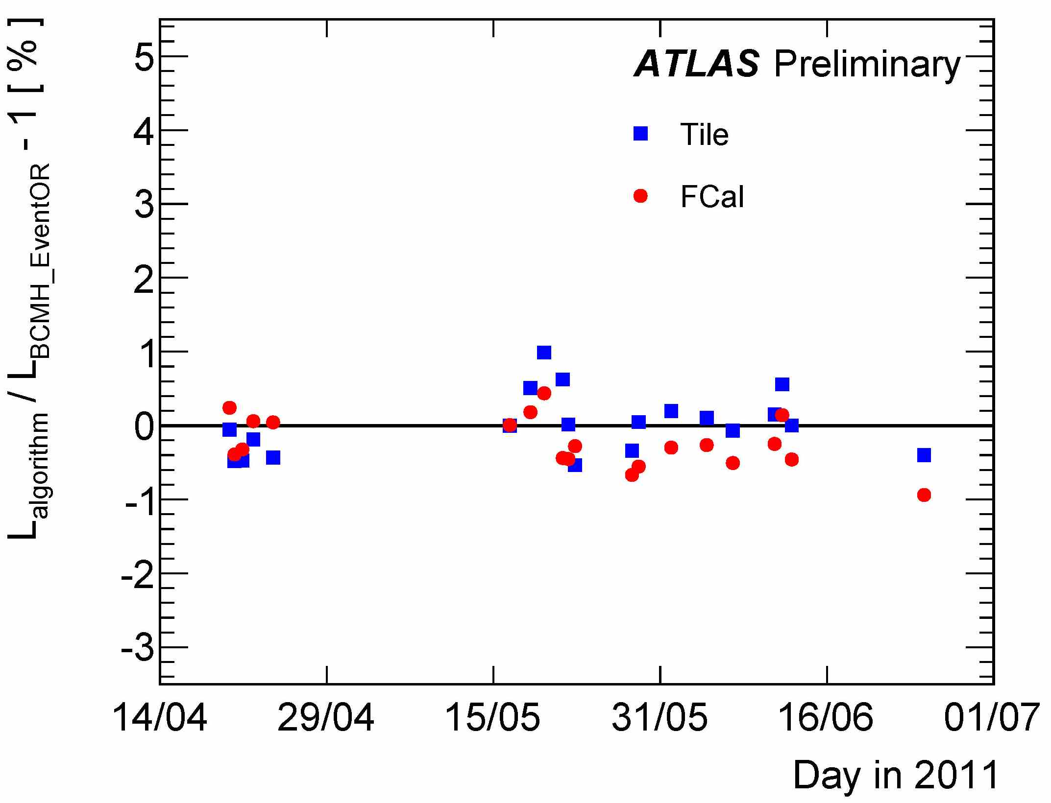 https://atlas.web.cern.ch/Atlas/GROUPS/DATAPREPARATION/PublicPlots/2011/Luminosity/timeStability.jpg