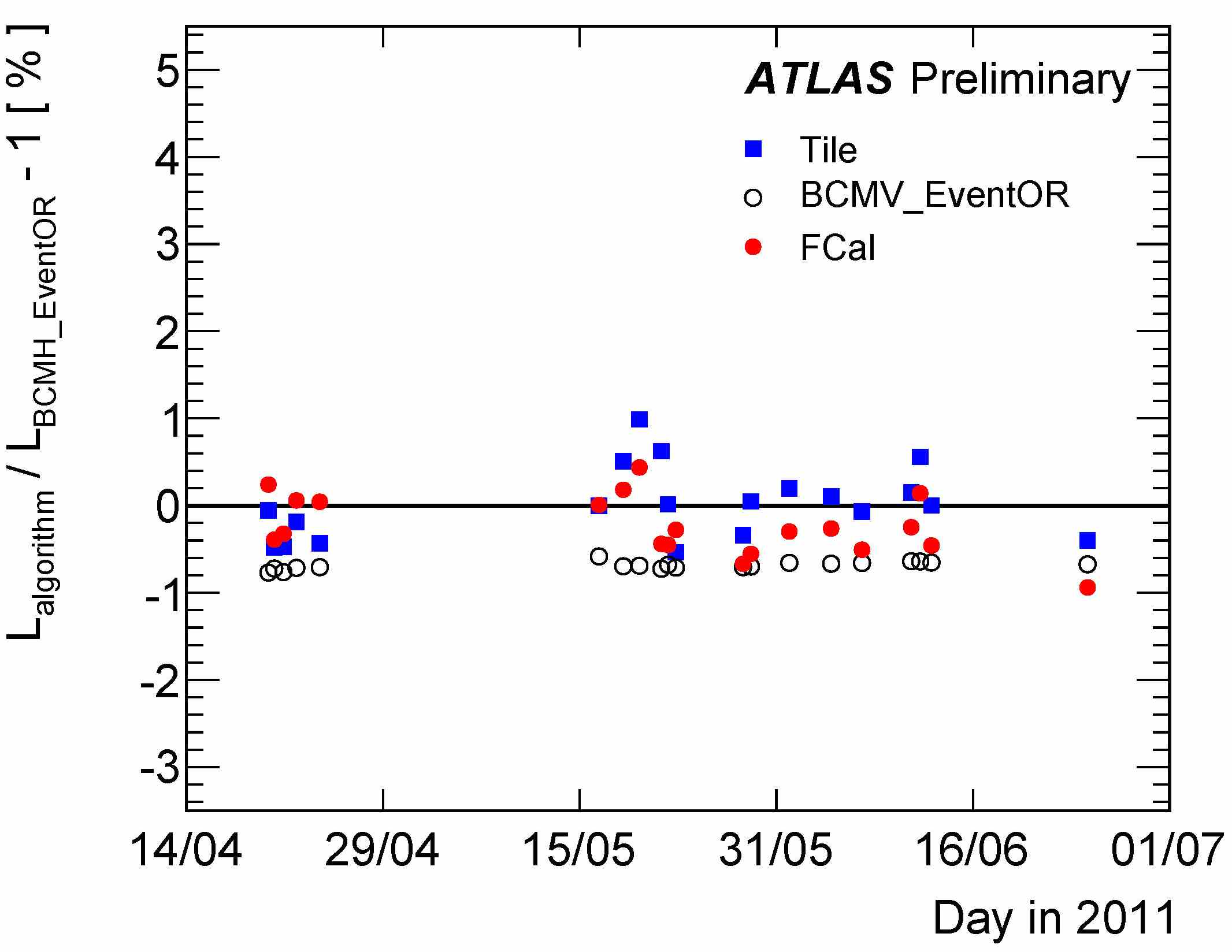 https://atlas.web.cern.ch/Atlas/GROUPS/DATAPREPARATION/PublicPlots/2011/Luminosity/timeStability2.jpg