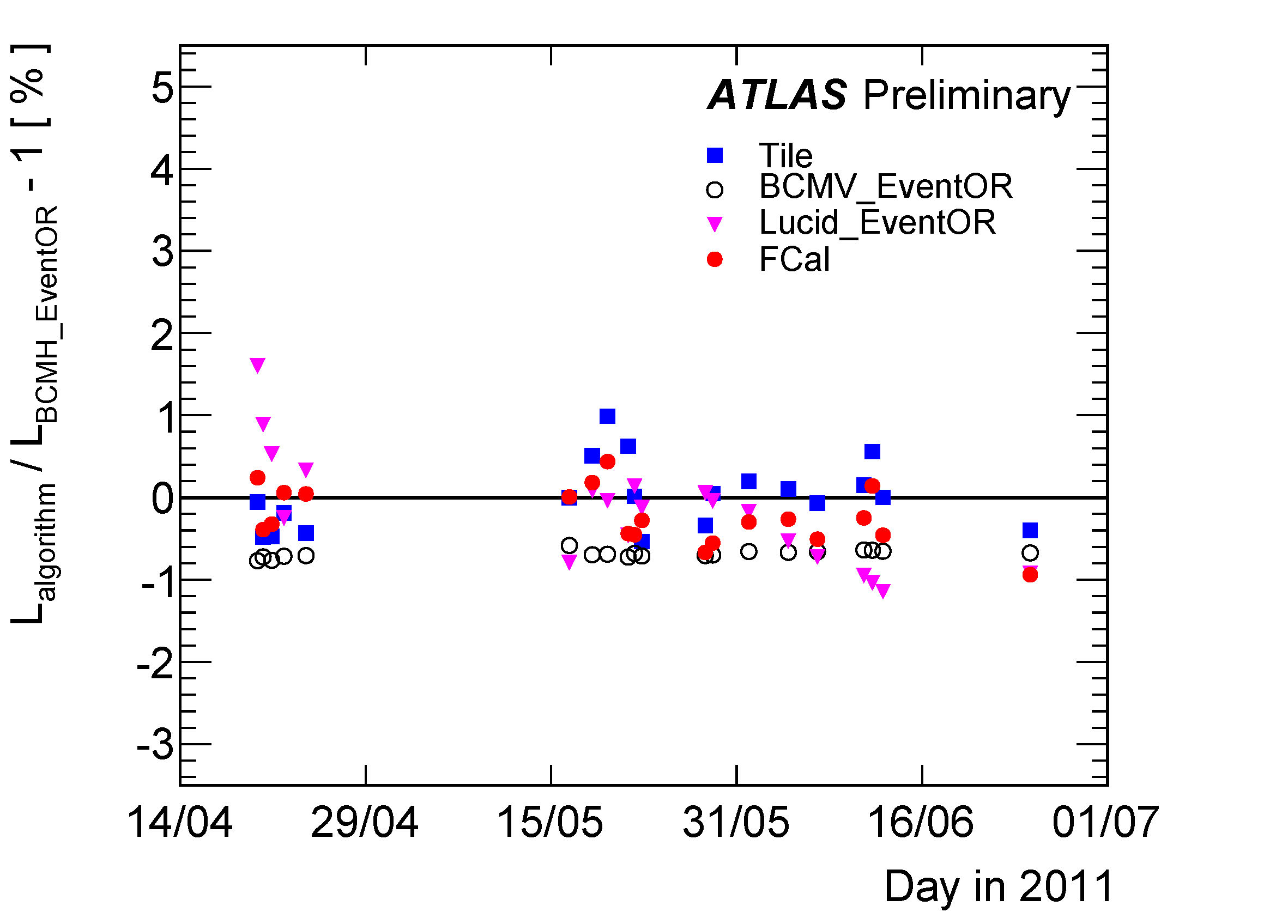 https://atlas.web.cern.ch/Atlas/GROUPS/DATAPREPARATION/PublicPlots/2011/Luminosity/timeStability3.jpg
