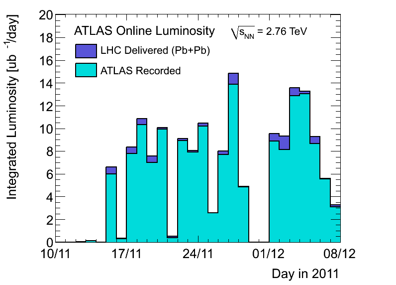 https://atlas.web.cern.ch/Atlas/GROUPS/DATAPREPARATION/PublicPlots/2011hi/DataSummary/figs/lumiByDay.png