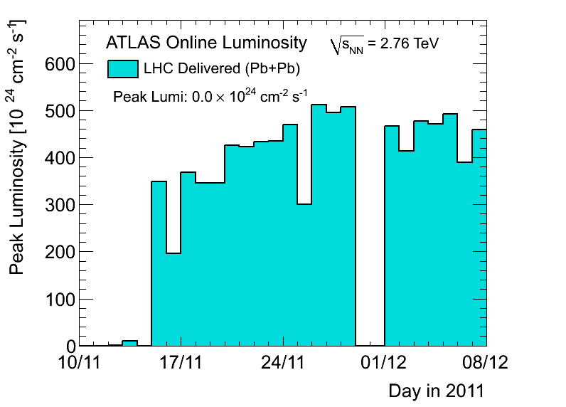 https://atlas.web.cern.ch/Atlas/GROUPS/DATAPREPARATION/PublicPlots/2011hi/DataSummary/figs/peakLumiByDay.png