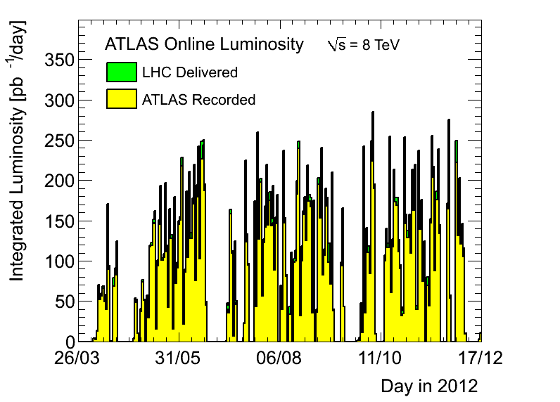 https://atlas.web.cern.ch/Atlas/GROUPS/DATAPREPARATION/PublicPlots/2012/DataSummary/figs/lumiByDay.png
