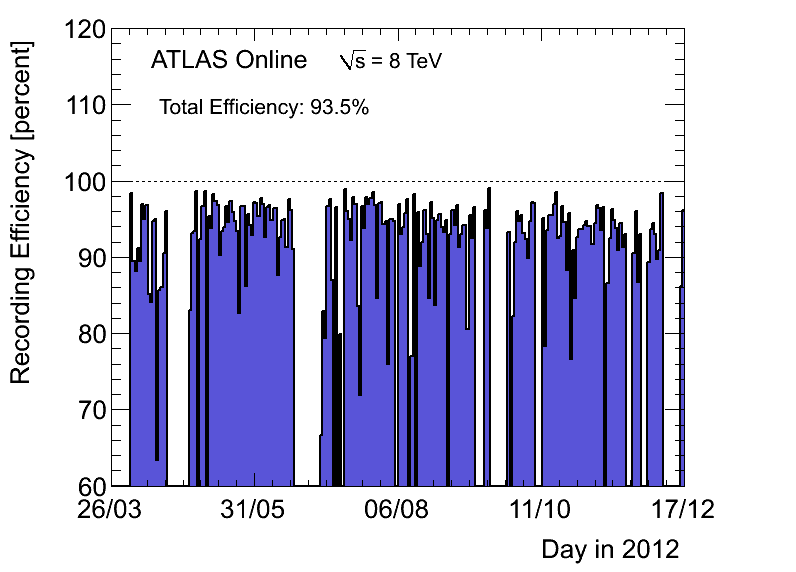 https://atlas.web.cern.ch/Atlas/GROUPS/DATAPREPARATION/PublicPlots/2012/DataSummary/figs/recEffByDay.png