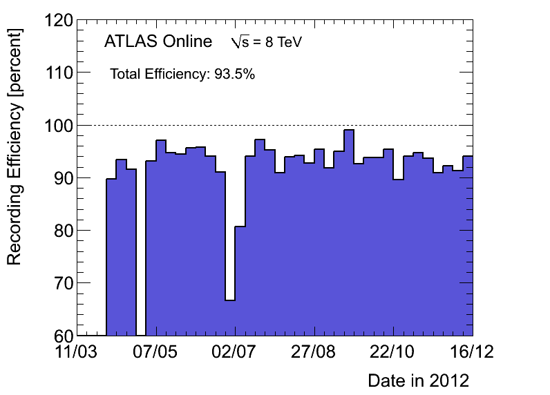 https://atlas.web.cern.ch/Atlas/GROUPS/DATAPREPARATION/PublicPlots/2012/DataSummary/figs/recEffByWeek.png