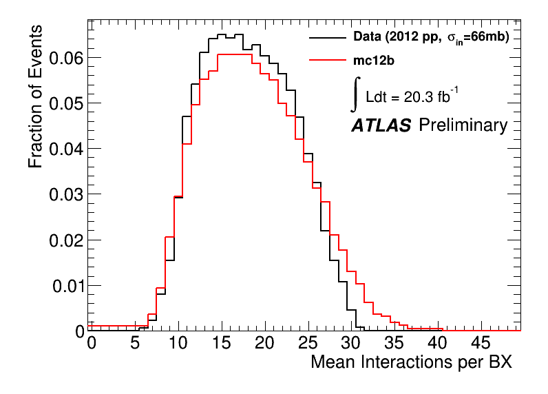 https://atlas.web.cern.ch/Atlas/GROUPS/DATAPREPARATION/PublicPlots/2012/General/mubpub.png