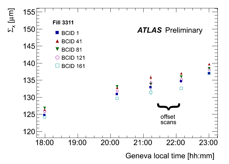 https://atlas.web.cern.ch/Atlas/GROUPS/DATAPREPARATION/PublicPlots/2012/Luminosity/March2013/LumiPlots/pngPlots/S10_S11_S12_S13_S14_timePlot_lucidEvtOR_CSx_orbCorr.png