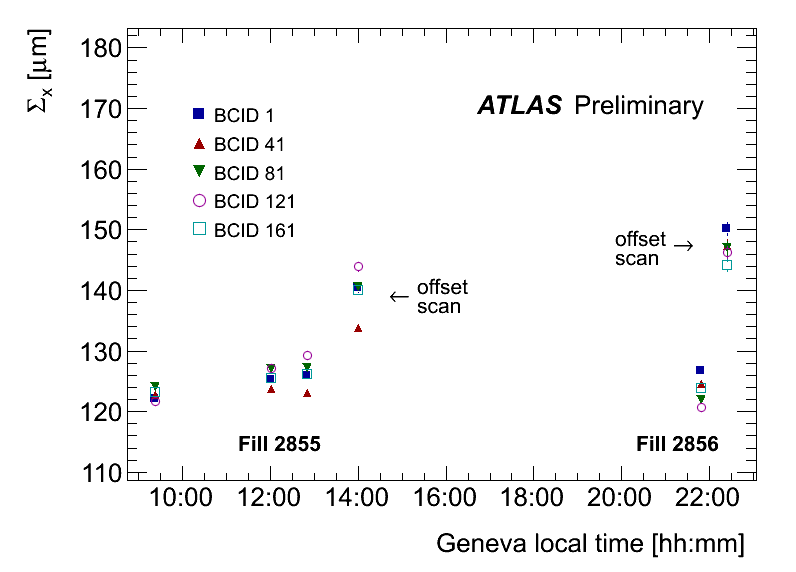 https://atlas.web.cern.ch/Atlas/GROUPS/DATAPREPARATION/PublicPlots/2012/Luminosity/March2013/LumiPlots/pngPlots/S4_S5_S6_S7_S8_S9_timePlot_lucidEvtOR_CSx_orbCorr.png