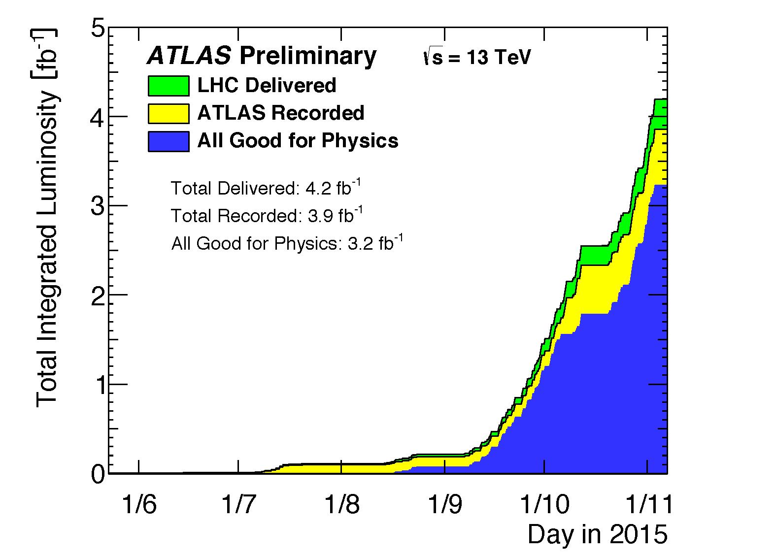 https://atlas.web.cern.ch/Atlas/GROUPS/DATAPREPARATION/PublicPlots/2015/DataSummary/figs/intlumivstime2015DQ.png