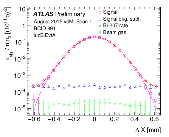 https://atlas.web.cern.ch/Atlas/GROUPS/DATAPREPARATION/PublicPlots/2015/DataSummary/figs/lucBi_preliminary.png