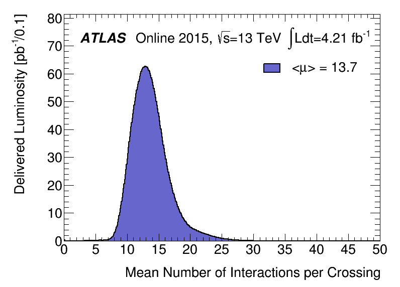 https://atlas.web.cern.ch/Atlas/GROUPS/DATAPREPARATION/PublicPlots/2015/DataSummary/figs/mu_2015.png