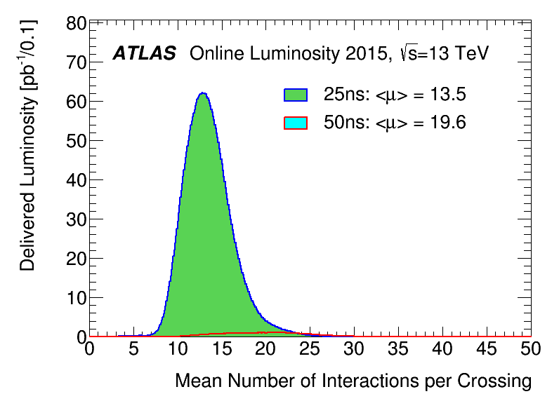 https://atlas.web.cern.ch/Atlas/GROUPS/DATAPREPARATION/PublicPlots/2015/DataSummary/figs/mu_2015_2550.png