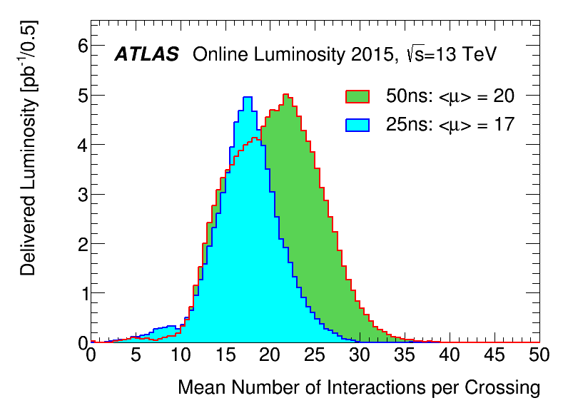 https://atlas.web.cern.ch/Atlas/GROUPS/DATAPREPARATION/PublicPlots/2015/DataSummary/figs/mu_2015_2550_lhcp.png