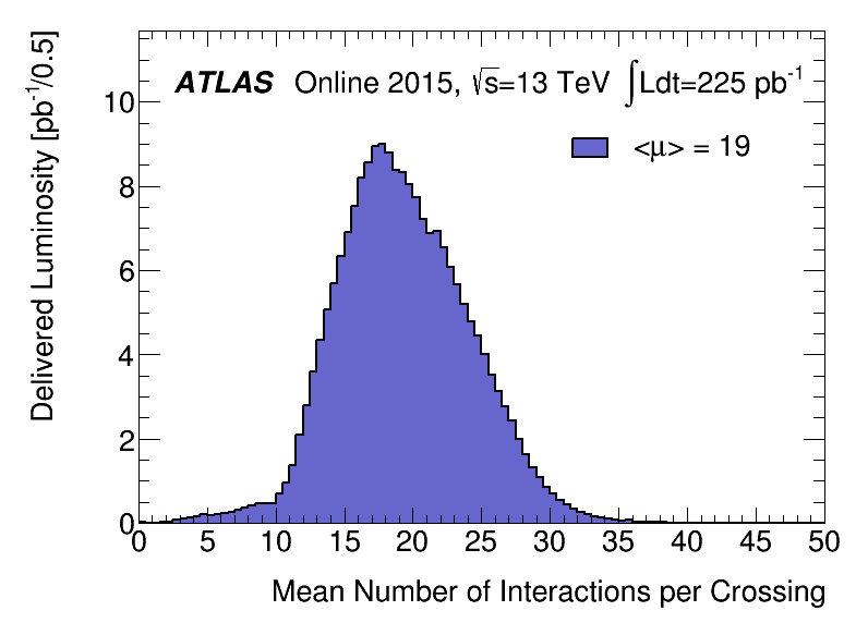 https://atlas.web.cern.ch/Atlas/GROUPS/DATAPREPARATION/PublicPlots/2015/DataSummary/figs/mu_2015_lhcp.png