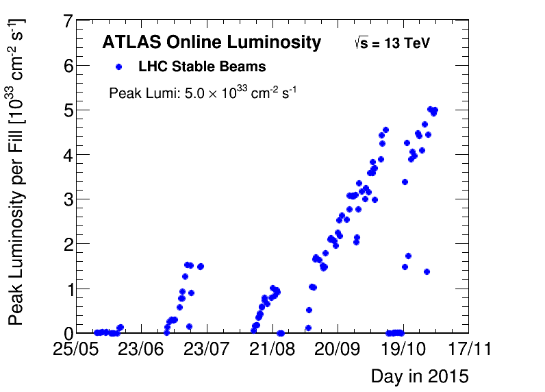https://atlas.web.cern.ch/Atlas/GROUPS/DATAPREPARATION/PublicPlots/2015/DataSummary/figs/peakLumiByFill.png