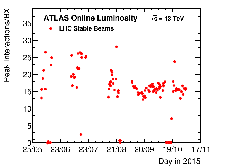 https://atlas.web.cern.ch/Atlas/GROUPS/DATAPREPARATION/PublicPlots/2015/DataSummary/figs/peakMuByFill.png