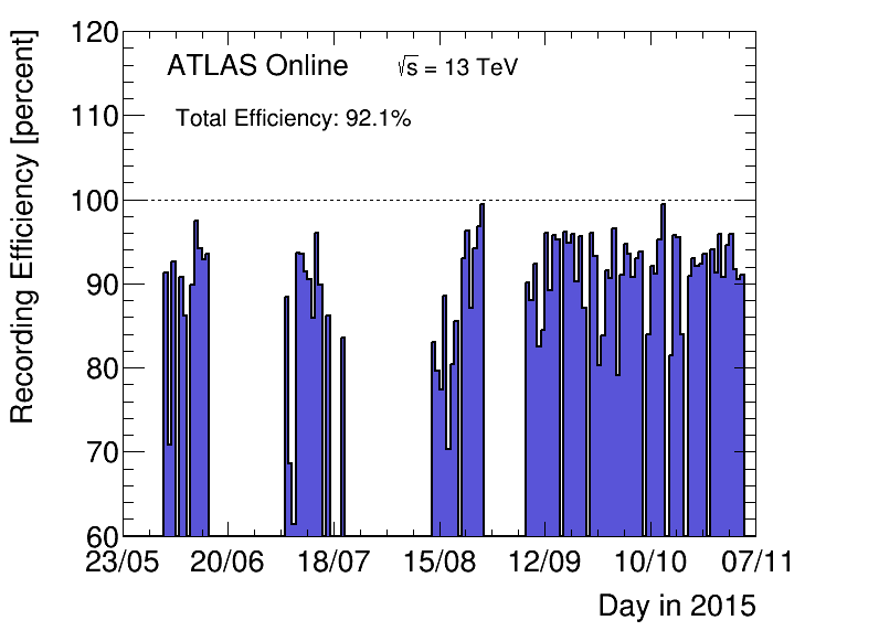 https://atlas.web.cern.ch/Atlas/GROUPS/DATAPREPARATION/PublicPlots/2015/DataSummary/figs/recEffByDay.png