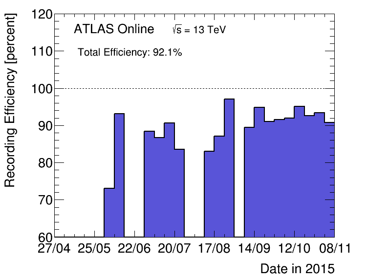 https://atlas.web.cern.ch/Atlas/GROUPS/DATAPREPARATION/PublicPlots/2015/DataSummary/figs/recEffByWeek.png