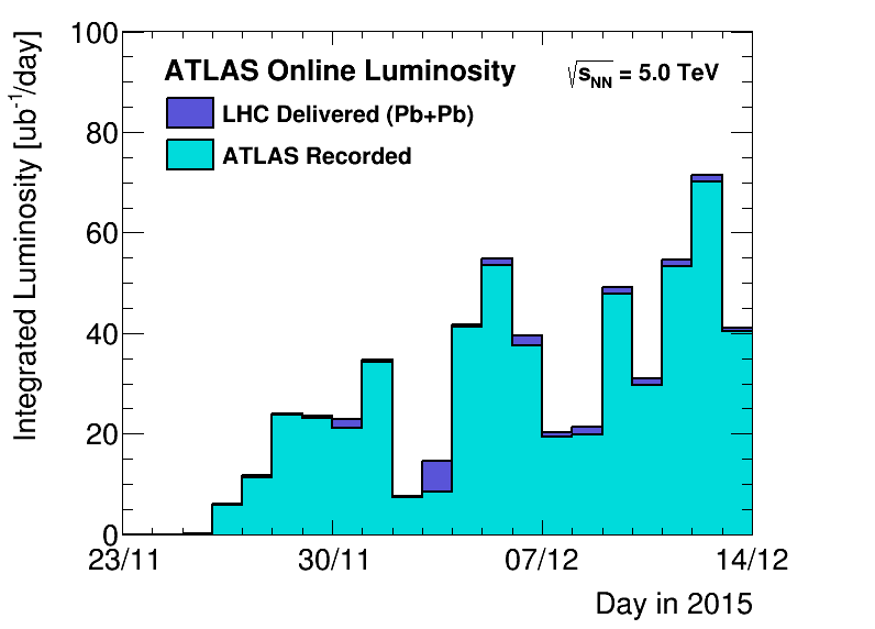 https://atlas.web.cern.ch/Atlas/GROUPS/DATAPREPARATION/PublicPlots/2015hi/DataSummary/figs/lumiByDay.png