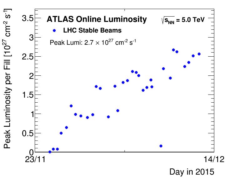 https://atlas.web.cern.ch/Atlas/GROUPS/DATAPREPARATION/PublicPlots/2015hi/DataSummary/figs/peakLumiByFill.png