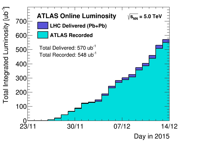 https://atlas.web.cern.ch/Atlas/GROUPS/DATAPREPARATION/PublicPlots/2015hi/DataSummary/figs/sumLumiByDay.png