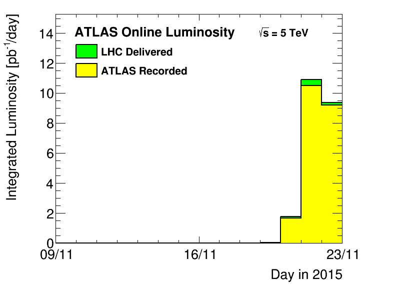 https://atlas.web.cern.ch/Atlas/GROUPS/DATAPREPARATION/PublicPlots/2015hipp/DataSummary/figs/lumiByDay.png