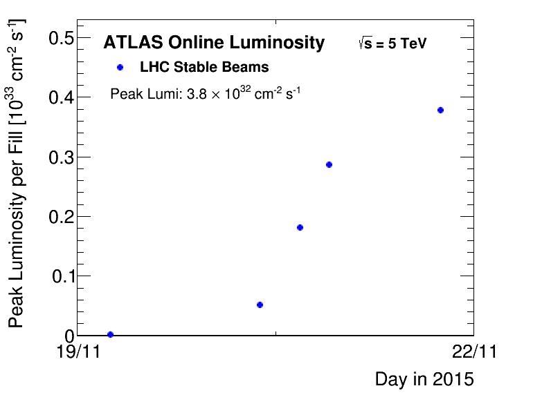 https://atlas.web.cern.ch/Atlas/GROUPS/DATAPREPARATION/PublicPlots/2015hipp/DataSummary/figs/peakLumiByFill.png