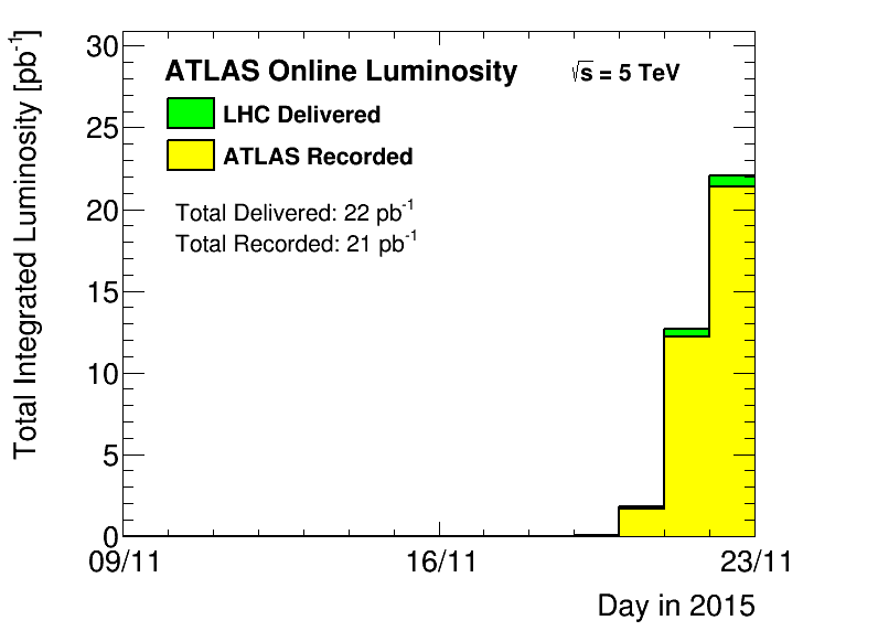https://atlas.web.cern.ch/Atlas/GROUPS/DATAPREPARATION/PublicPlots/2015hipp/DataSummary/figs/sumLumiByDay.png