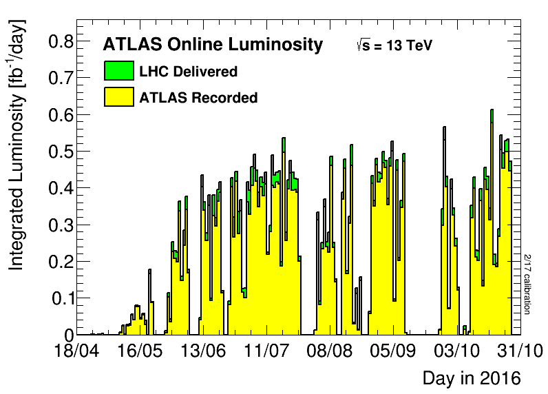 https://atlas.web.cern.ch/Atlas/GROUPS/DATAPREPARATION/PublicPlots/2016/DataSummary/figs/lumiByDay.png