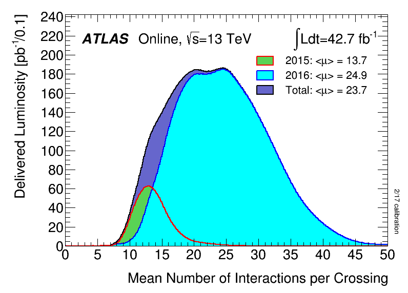 https://atlas.web.cern.ch/Atlas/GROUPS/DATAPREPARATION/PublicPlots/2016/DataSummary/figs/mu_2015_2016.png