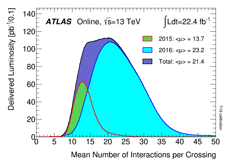 https://atlas.web.cern.ch/Atlas/GROUPS/DATAPREPARATION/PublicPlots/2016/DataSummary/figs/mu_2015_2016_ICHEP.png