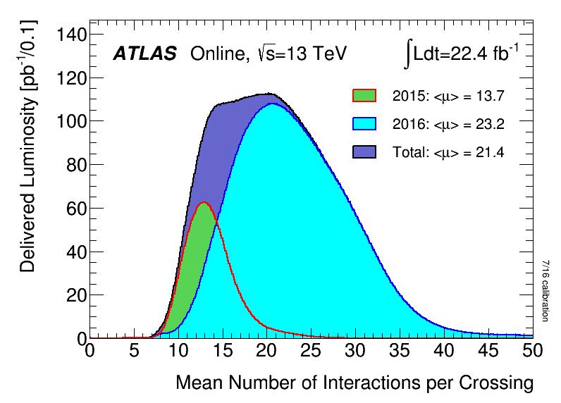 https://atlas.web.cern.ch/Atlas/GROUPS/DATAPREPARATION/PublicPlots/2016/DataSummary/figs/mu_2015_2016_ICHEP.png