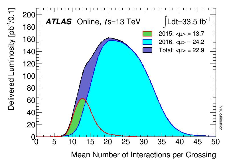 https://atlas.web.cern.ch/Atlas/GROUPS/DATAPREPARATION/PublicPlots/2016/DataSummary/figs/mu_2015_2016_LHCC.png