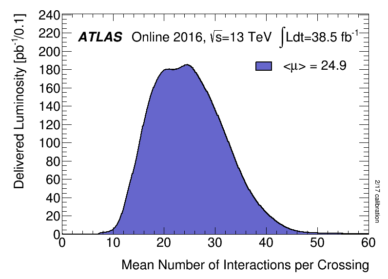 https://atlas.web.cern.ch/Atlas/GROUPS/DATAPREPARATION/PublicPlots/2016/DataSummary/figs/mu_2016.png
