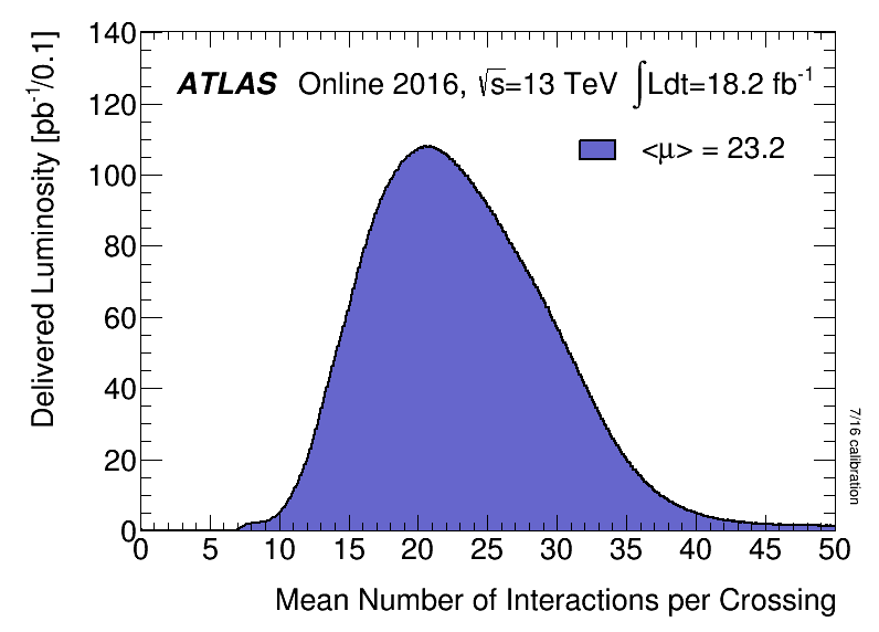 https://atlas.web.cern.ch/Atlas/GROUPS/DATAPREPARATION/PublicPlots/2016/DataSummary/figs/mu_2016_ICHEP.png
