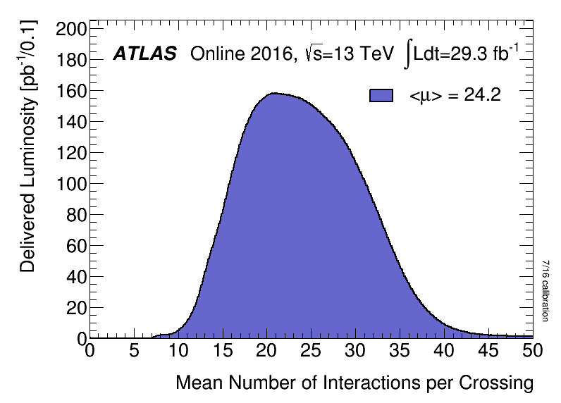 https://atlas.web.cern.ch/Atlas/GROUPS/DATAPREPARATION/PublicPlots/2016/DataSummary/figs/mu_2016_LHCC.png