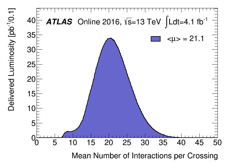 https://atlas.web.cern.ch/Atlas/GROUPS/DATAPREPARATION/PublicPlots/2016/DataSummary/figs/mu_2016_LHCP.png