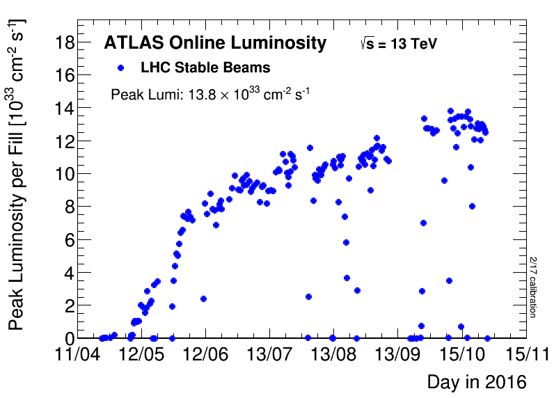 https://atlas.web.cern.ch/Atlas/GROUPS/DATAPREPARATION/PublicPlots/2016/DataSummary/figs/peakLumiByFill.png