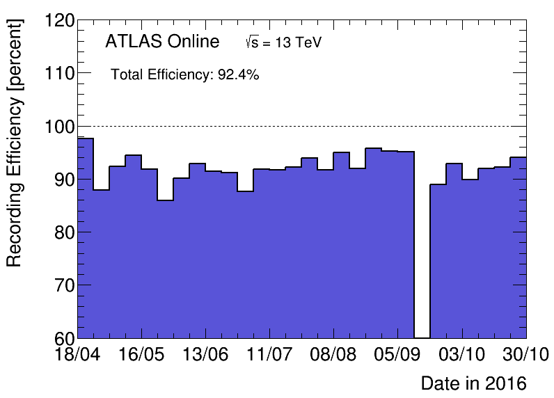 https://atlas.web.cern.ch/Atlas/GROUPS/DATAPREPARATION/PublicPlots/2016/DataSummary/figs/recEffByWeek.png