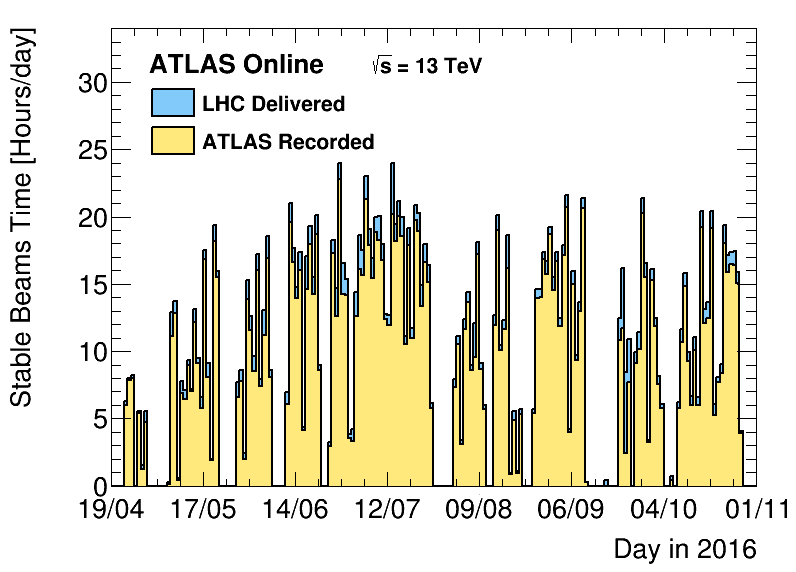 https://atlas.web.cern.ch/Atlas/GROUPS/DATAPREPARATION/PublicPlots/2016/DataSummary/figs/timeByDay.png