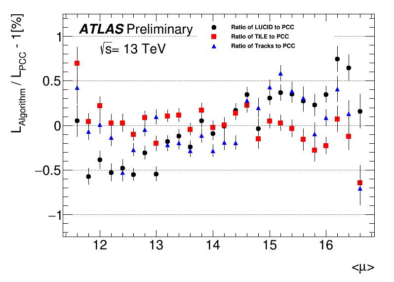 https://atlas.web.cern.ch/Atlas/GROUPS/DATAPREPARATION/PublicPlots/2016/Luminosity/rat_pcc_mu_zoom.png