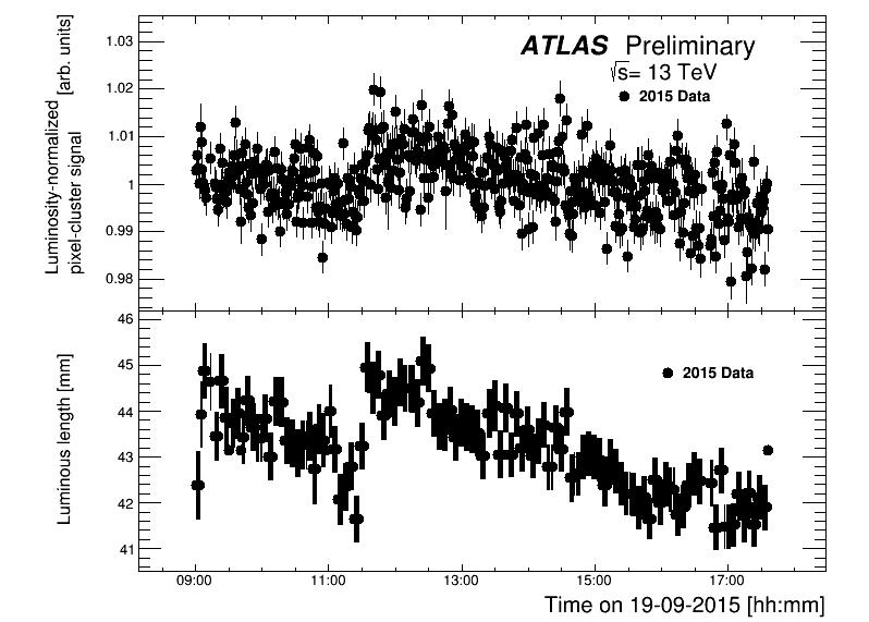 https://atlas.web.cern.ch/Atlas/GROUPS/DATAPREPARATION/PublicPlots/2016/Luminosity/sig_corr.png