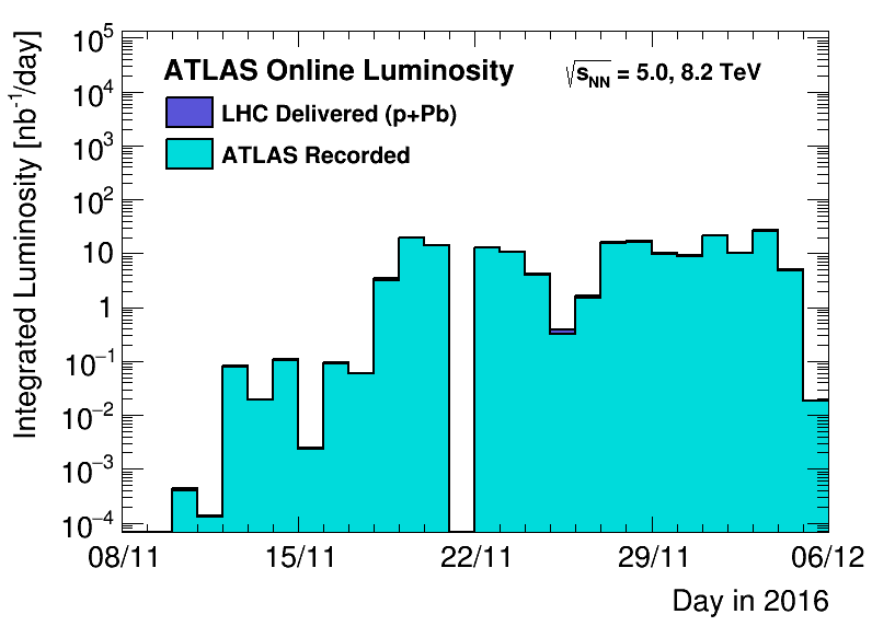 https://atlas.web.cern.ch/Atlas/GROUPS/DATAPREPARATION/PublicPlots/2016hi/DataSummary/figs/lumiByDayLogUrgent.png
