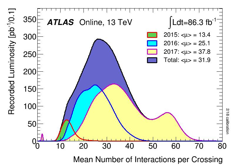 https://atlas.web.cern.ch/Atlas/GROUPS/DATAPREPARATION/PublicPlots/2017/DataSummary/figs/mu_2015_2017.png