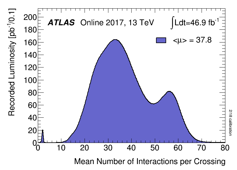 https://atlas.web.cern.ch/Atlas/GROUPS/DATAPREPARATION/PublicPlots/2017/DataSummary/figs/mu_2017.png