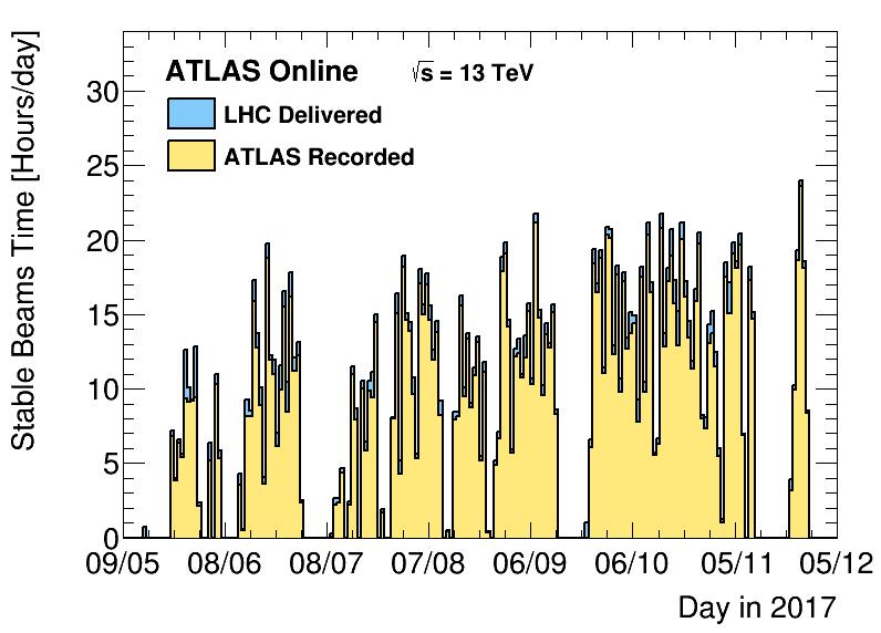 https://atlas.web.cern.ch/Atlas/GROUPS/DATAPREPARATION/PublicPlots/2017/DataSummary/figs/timeByDay.png