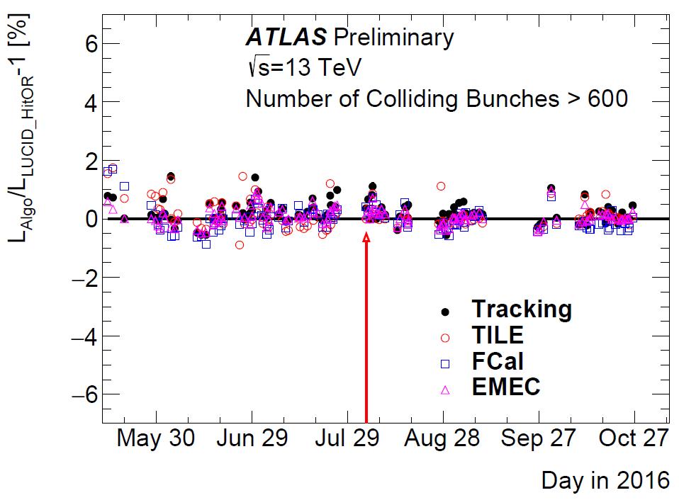 https://atlas.web.cern.ch/Atlas/GROUPS/DATAPREPARATION/PublicPlots/2017/Luminosity/Figure_10b.png