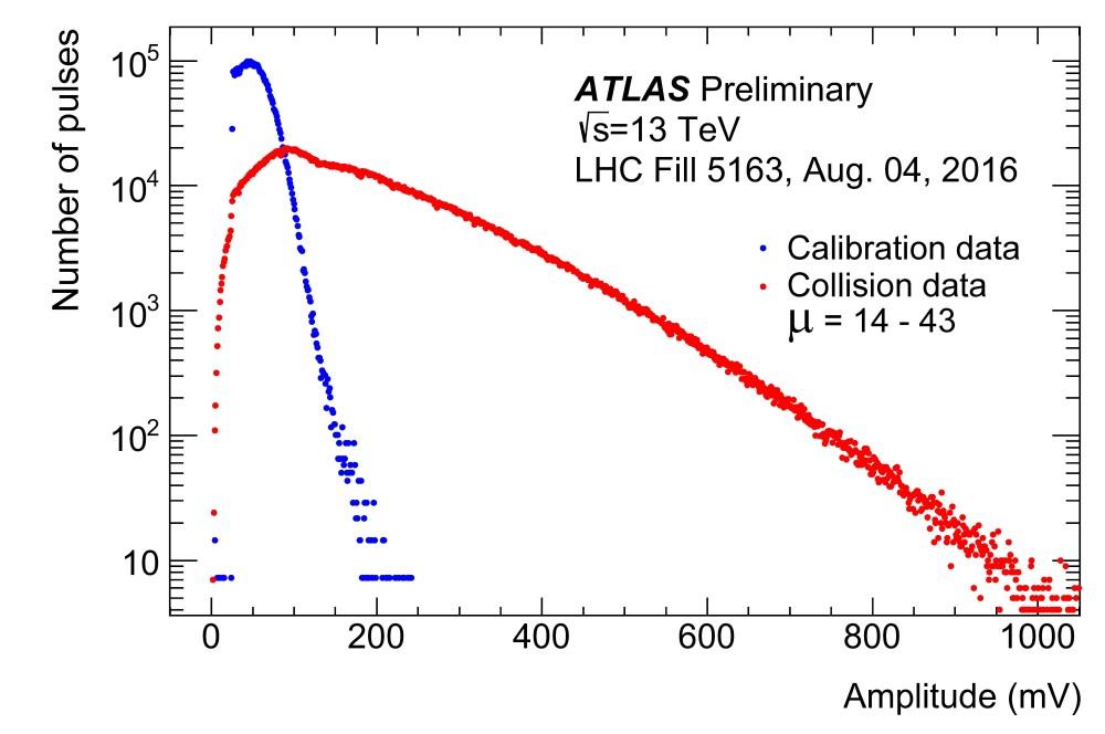 https://atlas.web.cern.ch/Atlas/GROUPS/DATAPREPARATION/PublicPlots/2017/Luminosity/Figure_3.jpg