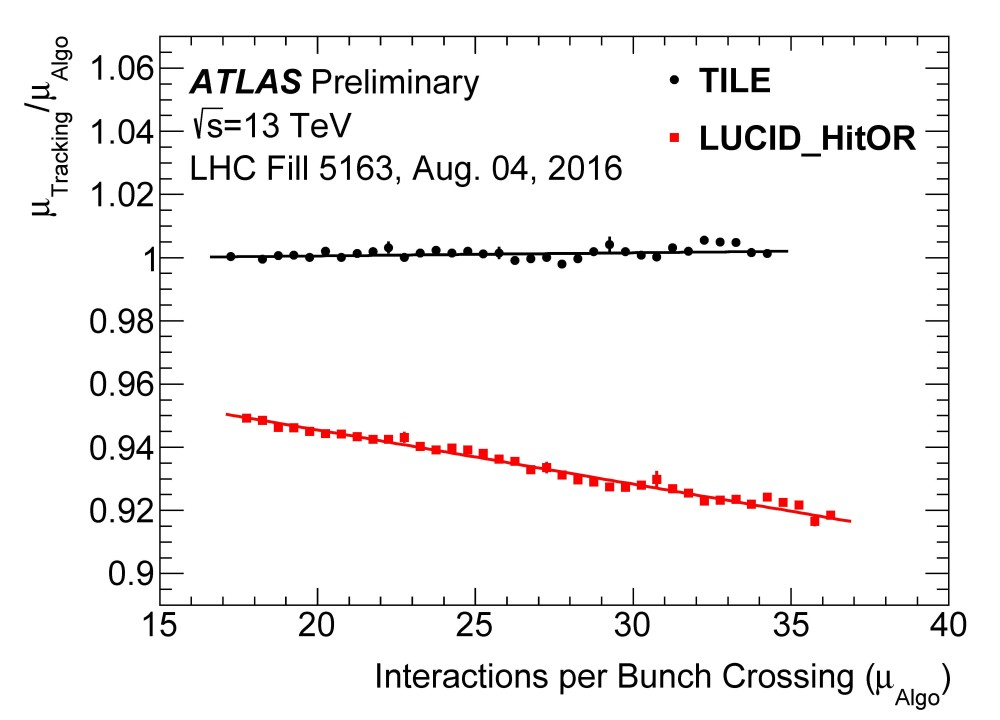 https://atlas.web.cern.ch/Atlas/GROUPS/DATAPREPARATION/PublicPlots/2017/Luminosity/Figure_4.jpg