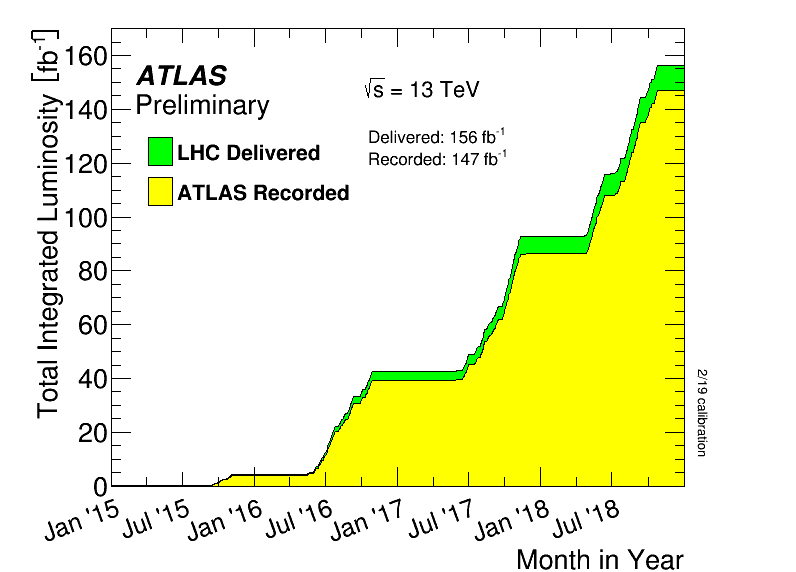 https://atlas.web.cern.ch/Atlas/GROUPS/DATAPREPARATION/PublicPlots/2018/DataSummary/figs/intlumivstimeRun2.png